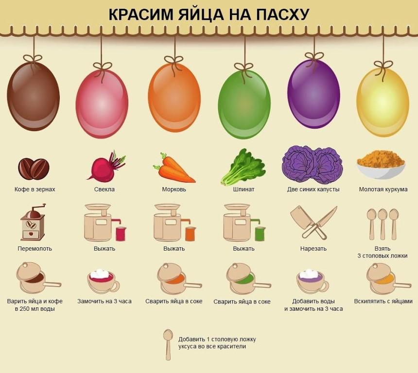 Способы как красить яйца на Пасху натуральными красителями